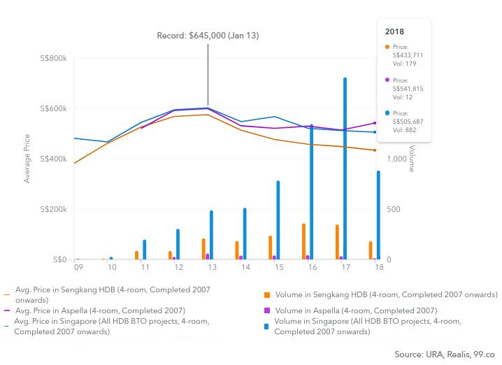 HDB BTO flats Aspella chart
