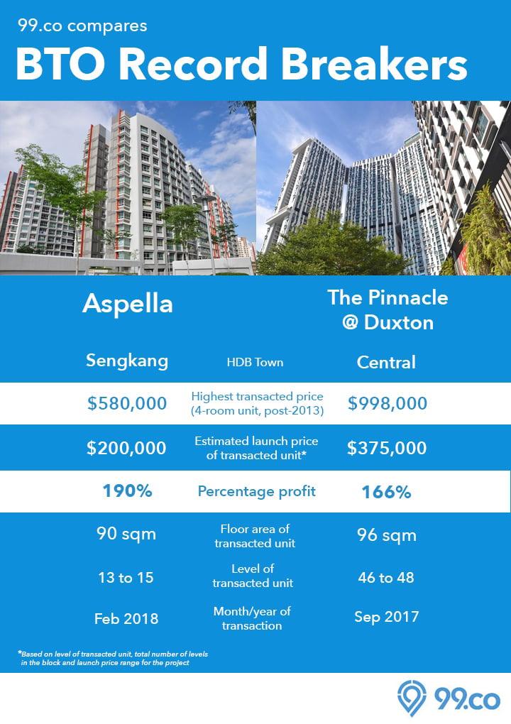 HDB BTO flats Aspella The Pinnacle Infographic