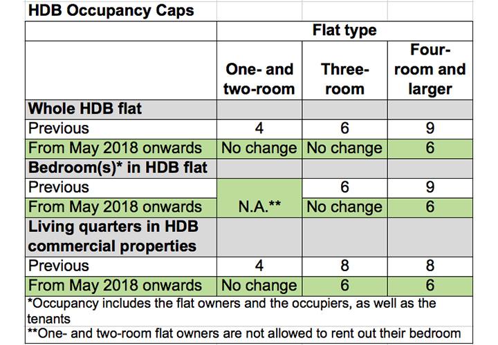 HDB Rules Occupancy Cap