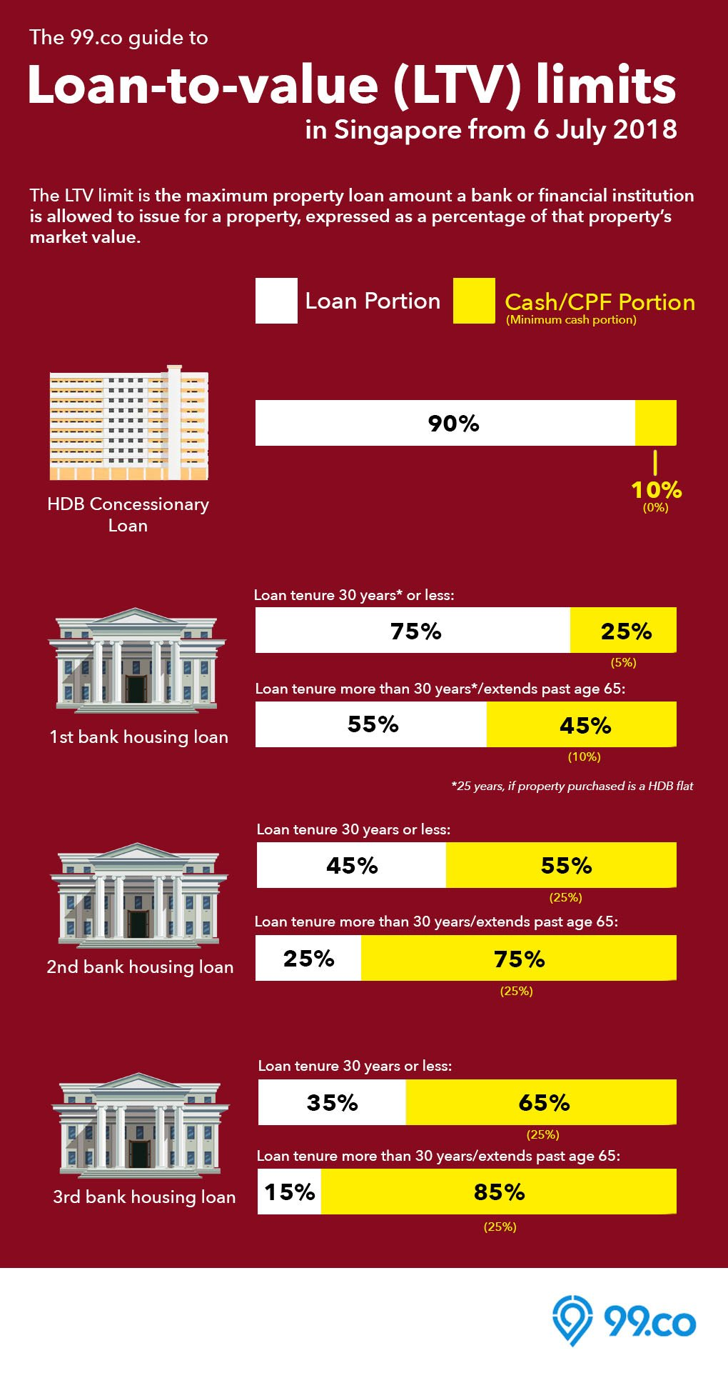 Loan-to-value LTV limit infographic