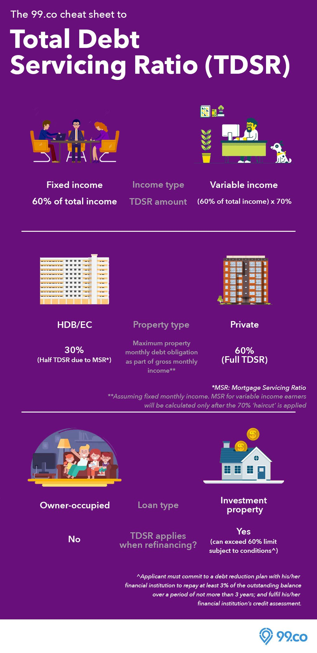 TDSR cheat sheet infographic refinancing