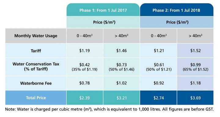 water price hike singapore