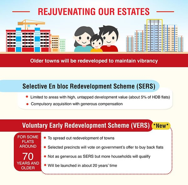 National Day Rally 2018 HDB resale SERS VERS