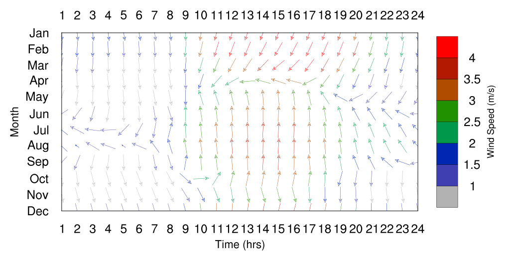 Singapore prevailing winds chart