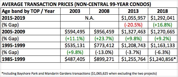 age vs value 99-year condo table price