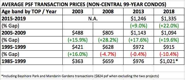 age-vs-value-99-year-condo-table