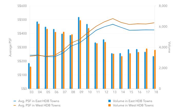 East vs West Singapore HDB Property Value