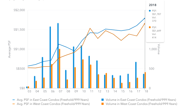 East West Coast condos Singapore freehold