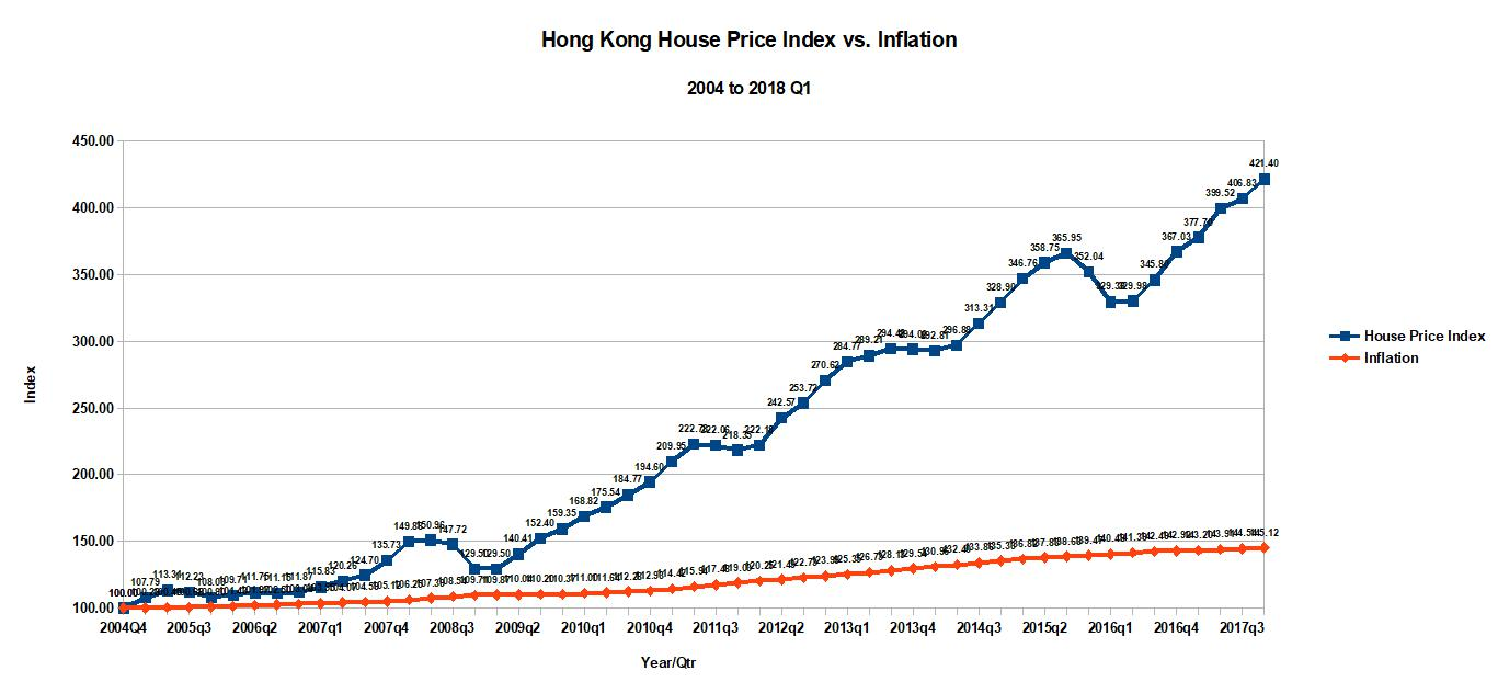 foreign property investors Hong Kong property price index