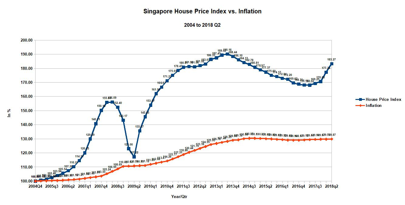 foreign property investors Singapore property price index