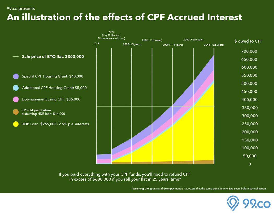 HDB sale proceeds CPF accrued interest infographic chart