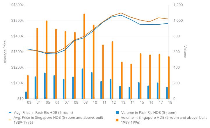 Pasir Ris 5-room price trend