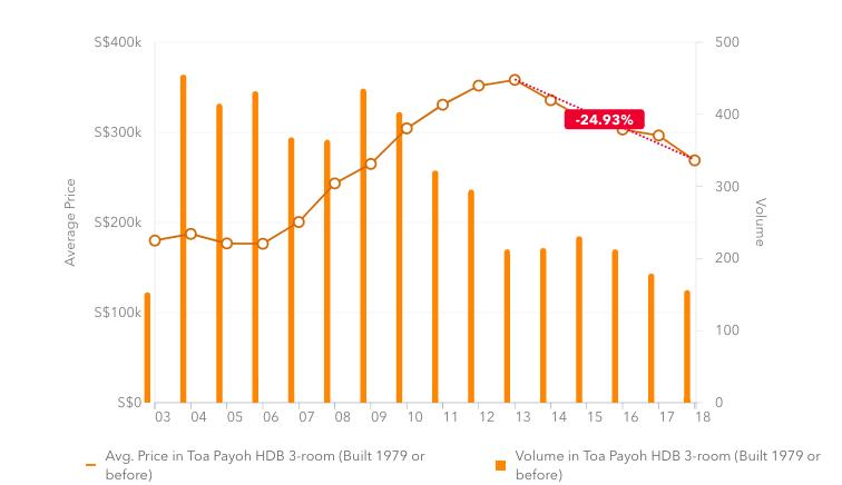 Toa Payoh old 3-room HDB flats chart