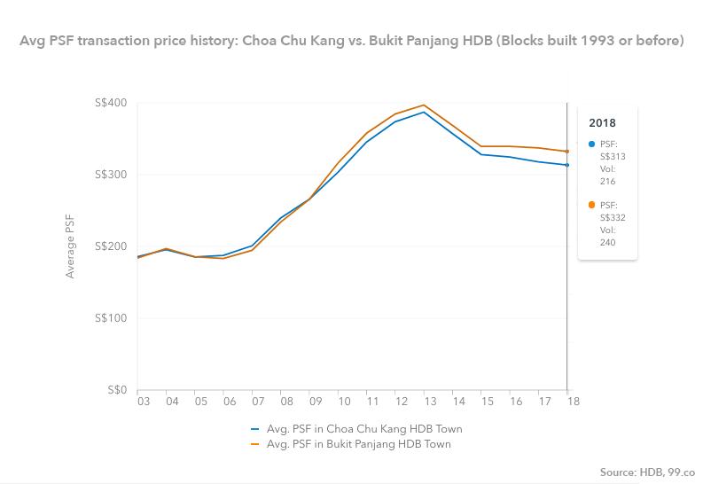 Choa Chu Kang Bukit Panjang HDB price chart