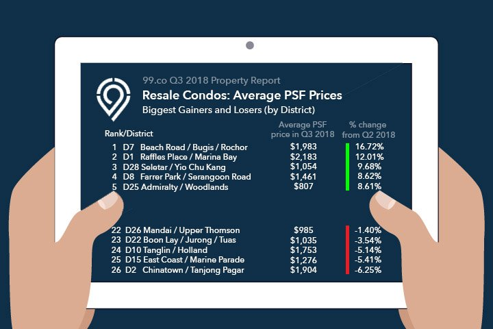 infographic Q3 2018 property report resale condos psf price