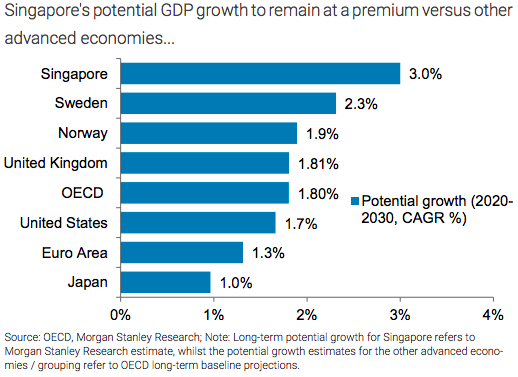 Singapore property market economic growth