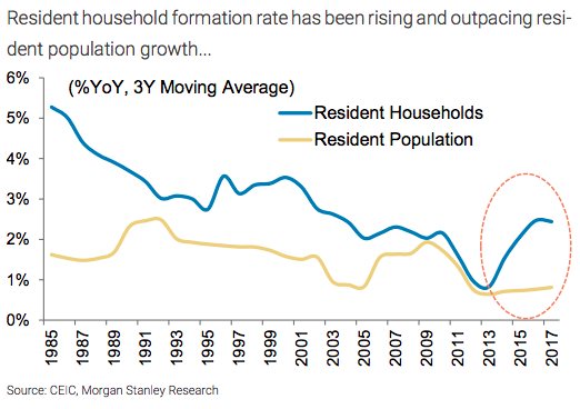 Singapore property prices resident households chart