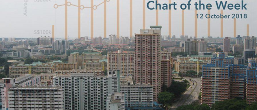 Toa Payoh old HDB flats