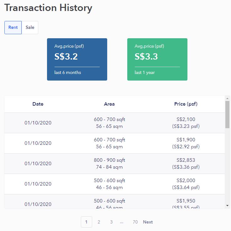 99co rental transaction history listing
