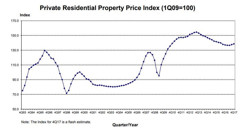 URA Private Property Price Index