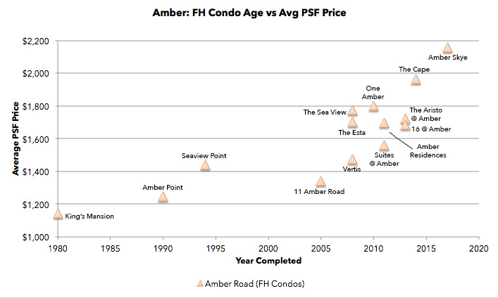 Amber Road freehold condo price chart