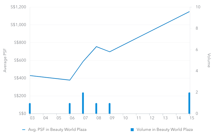 Beauty World Plaza psf price chart