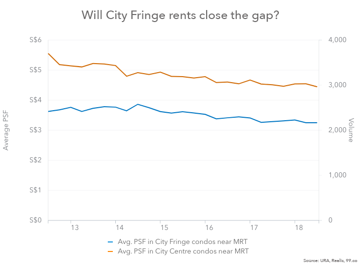 city fringe rent private property chart