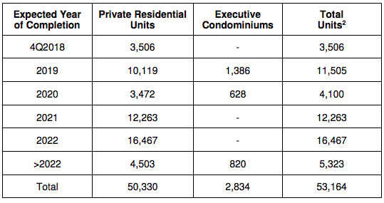pipeline private residential units 3Q 2018