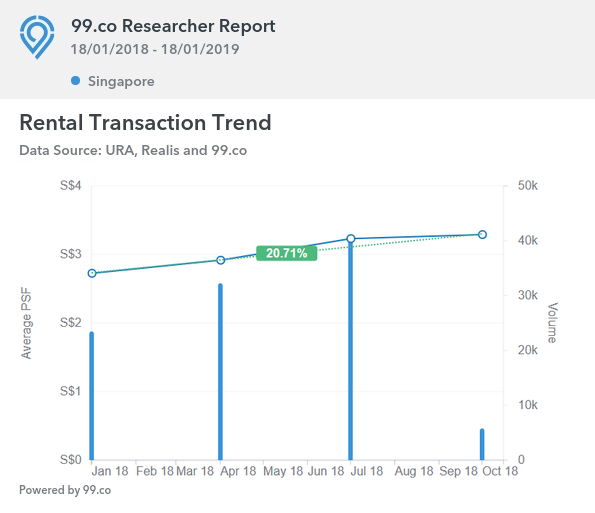 99.co research showing 20.71% increase in rental transactions