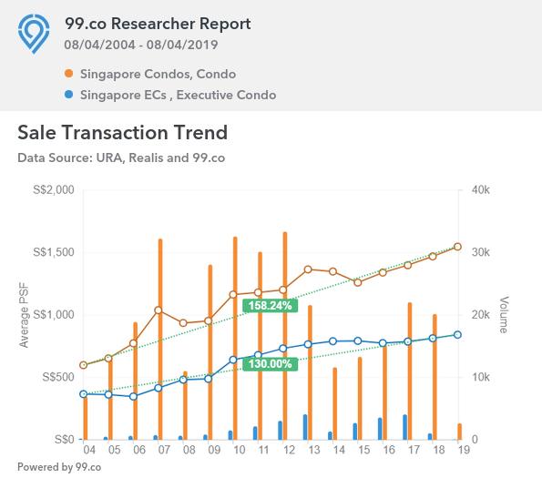 Chart showing regular condos appreciate faster