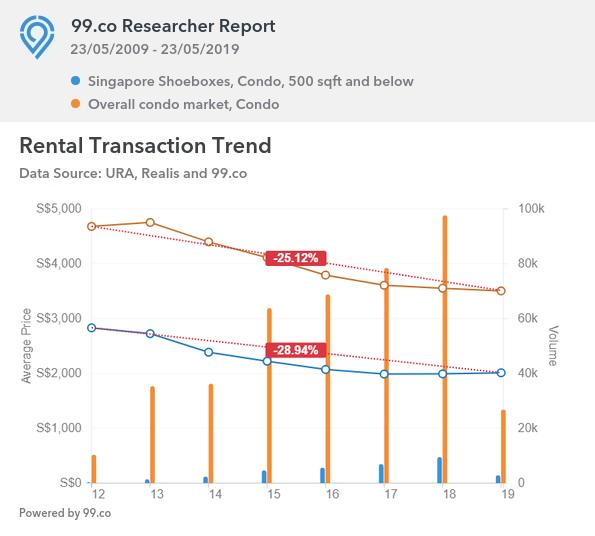 Shoeboxes vs overall condo market (rental)