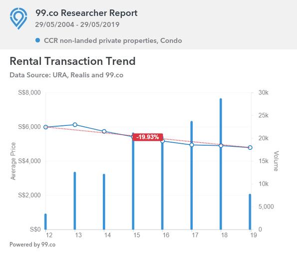 CCR rental transactions