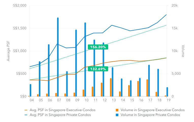 date trends showing capital appreciation between private condominiums and executive condominiums