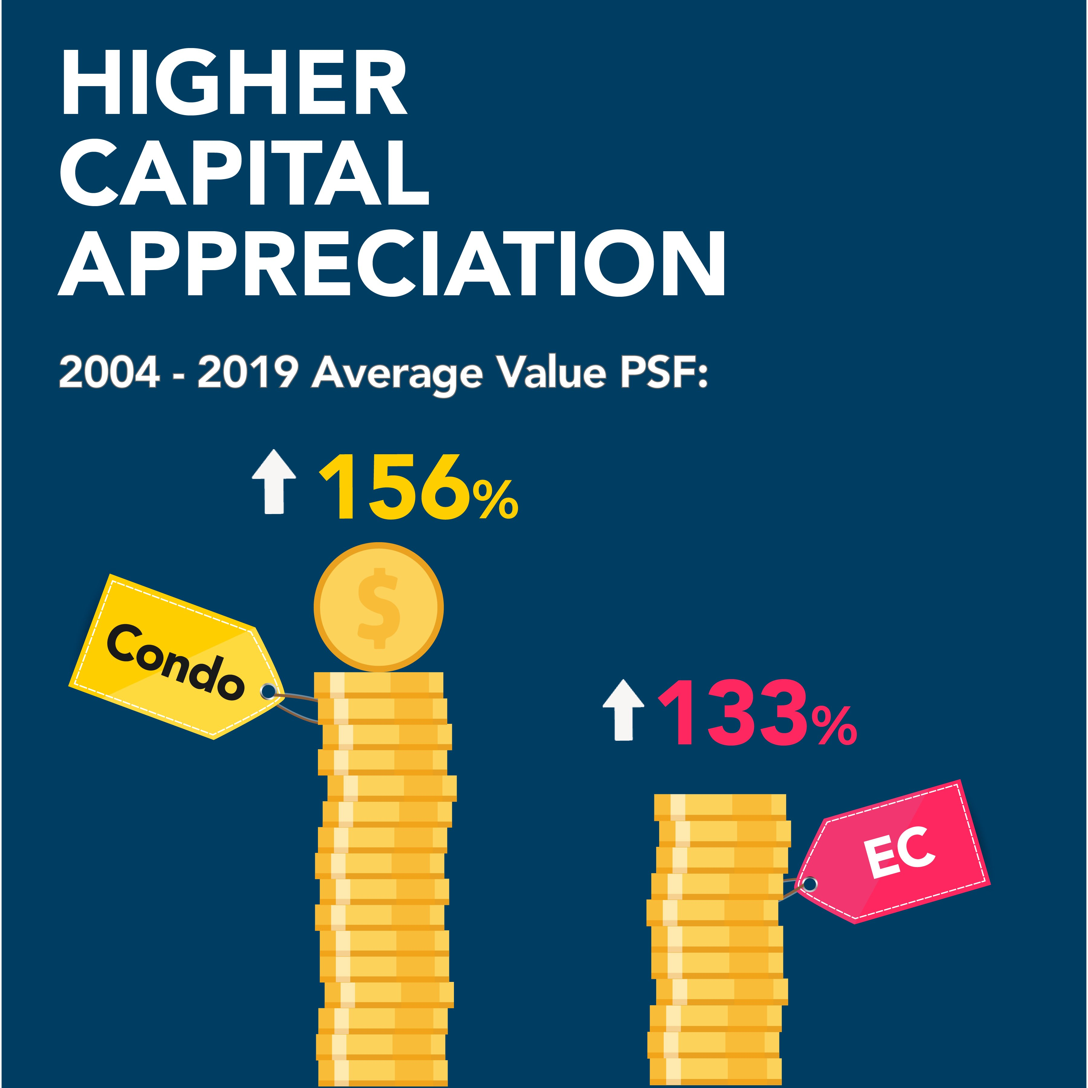 The prices of private condominiums have appreciated by 156 per cent since 2004 while ECs have fallen behind at 132 per cent