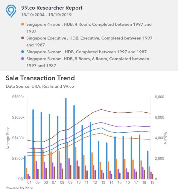 Singapore flat prices 1987-1997