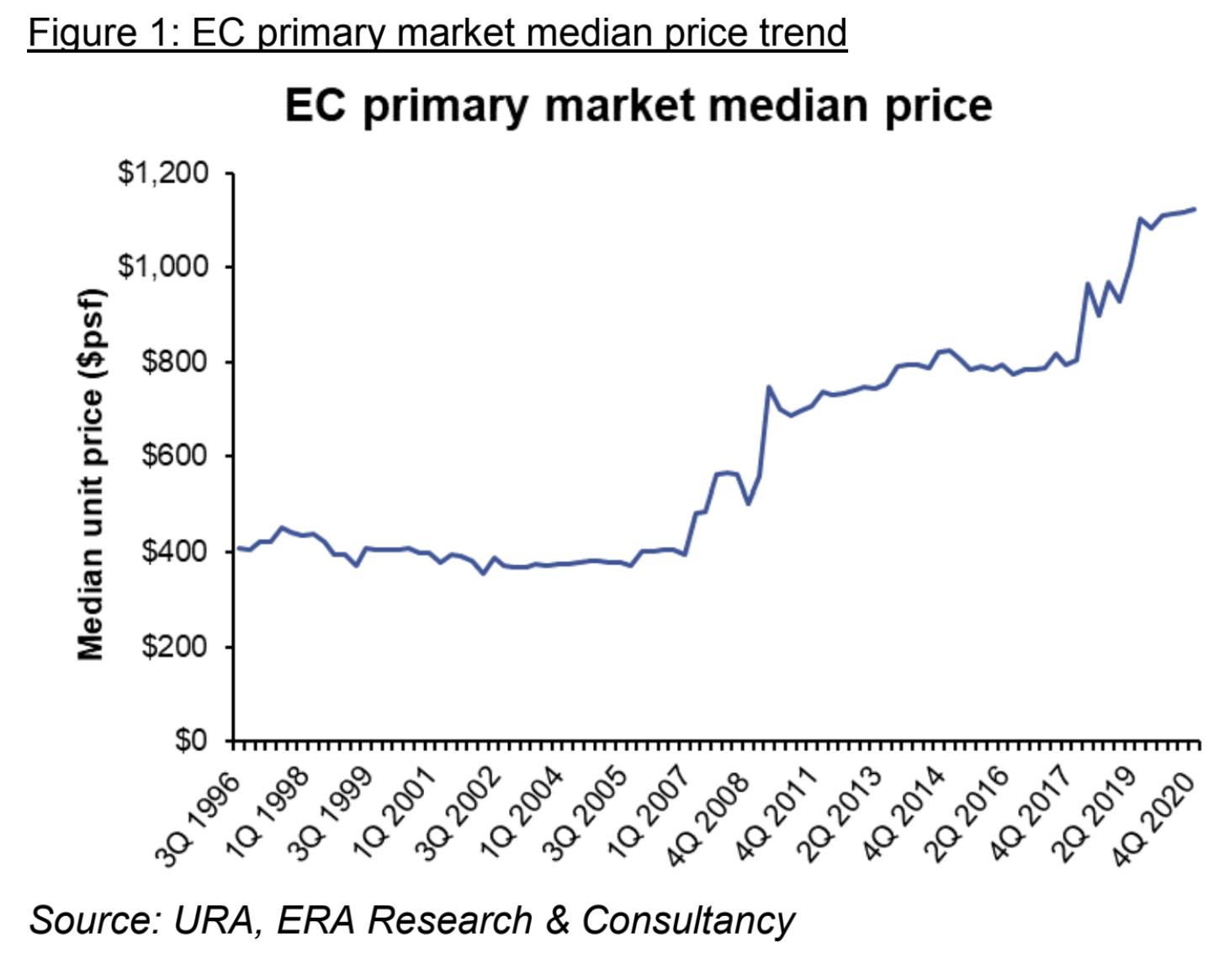 ec executive condos price chart 2021