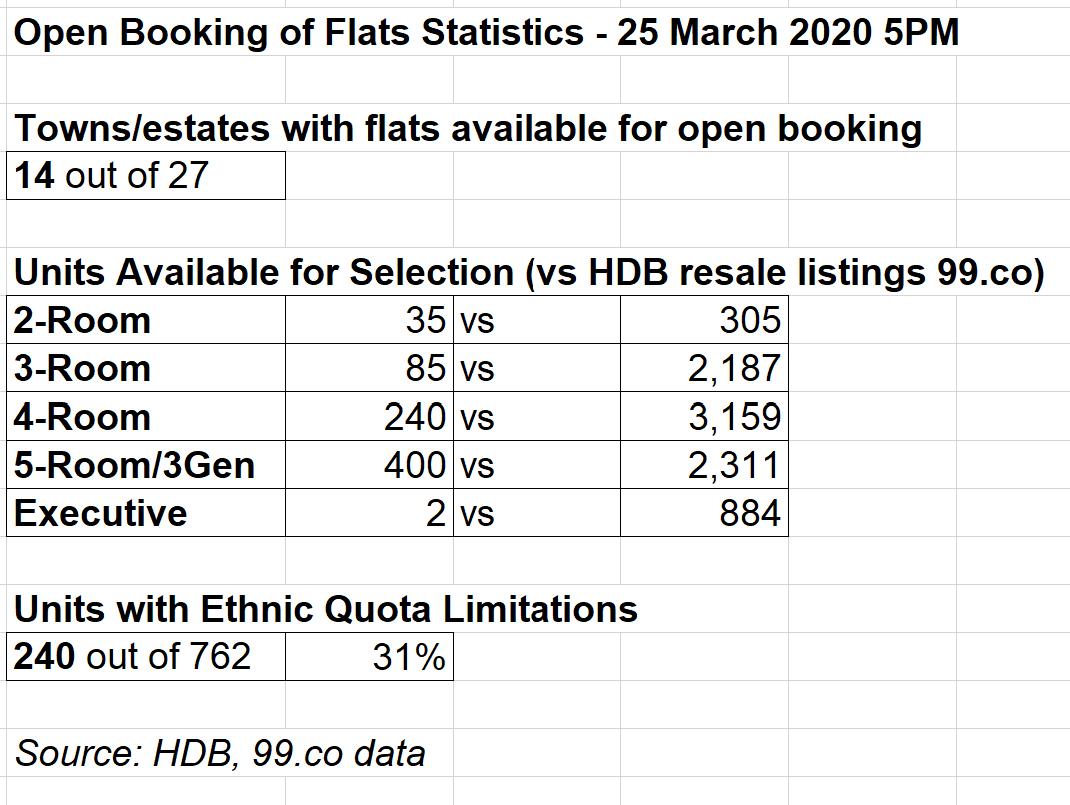 hdb open booking of flats statistics 2020
