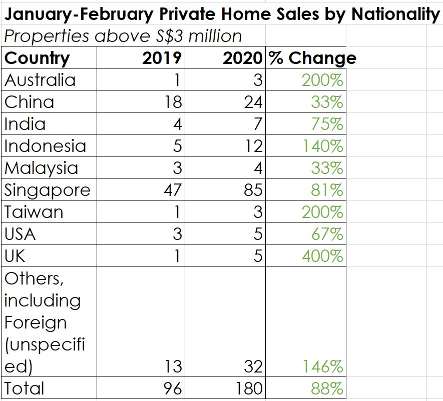 Jan Feb 2019 2020 private property sales transactions foreign china singapore high-end luxury market
