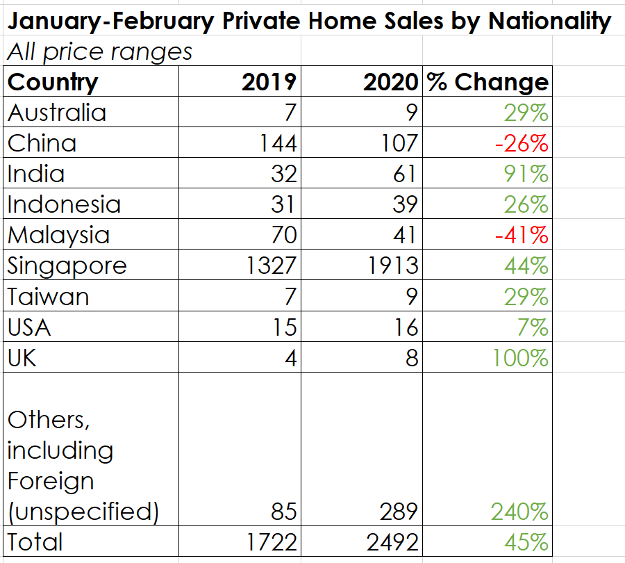 Jan Feb 2019 2020 private property sales transactions foreign china singapore