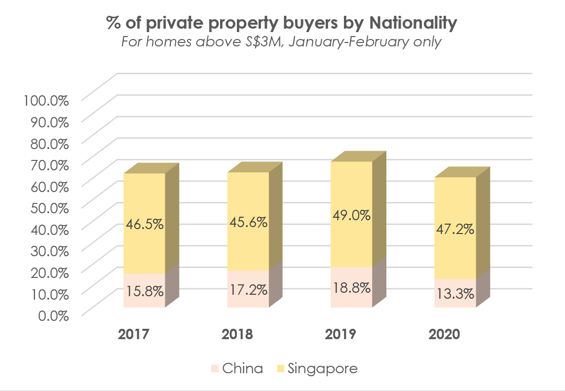 chart foreign chinese buyers singapore 2019 2020 high-end luxury