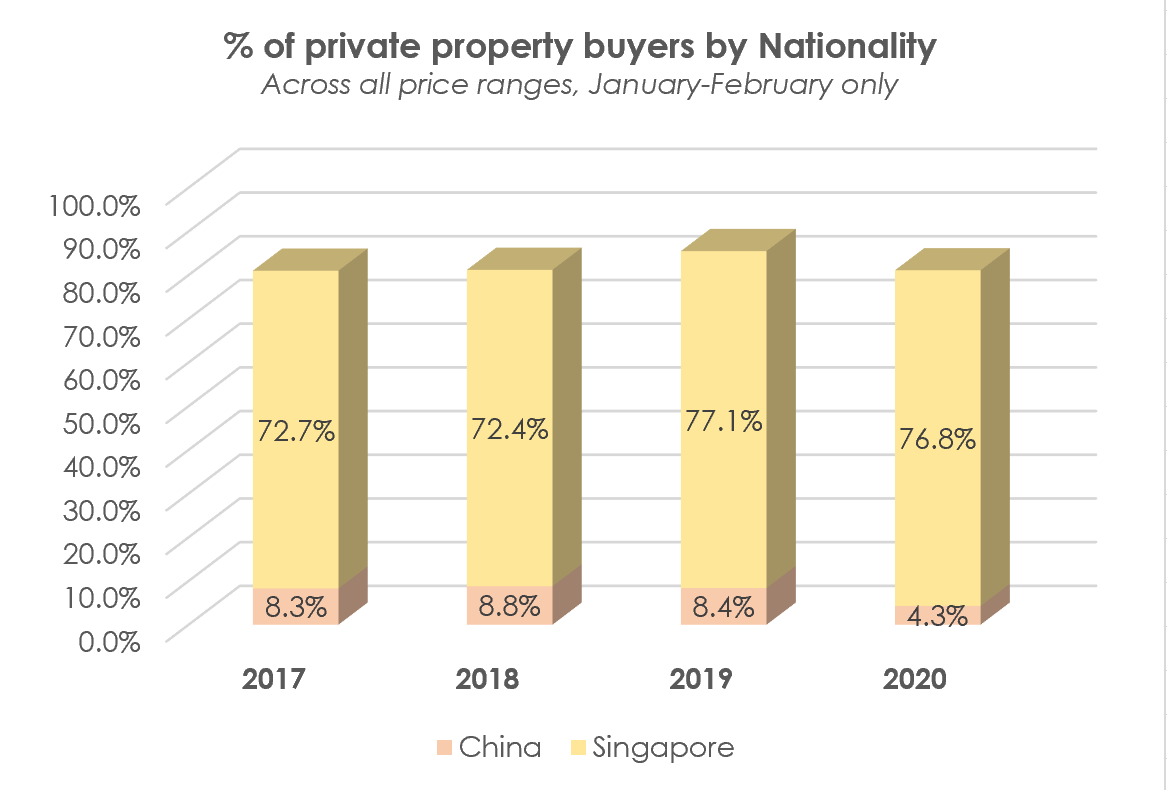 chart foreign chinese buyers singapore 2019 2020