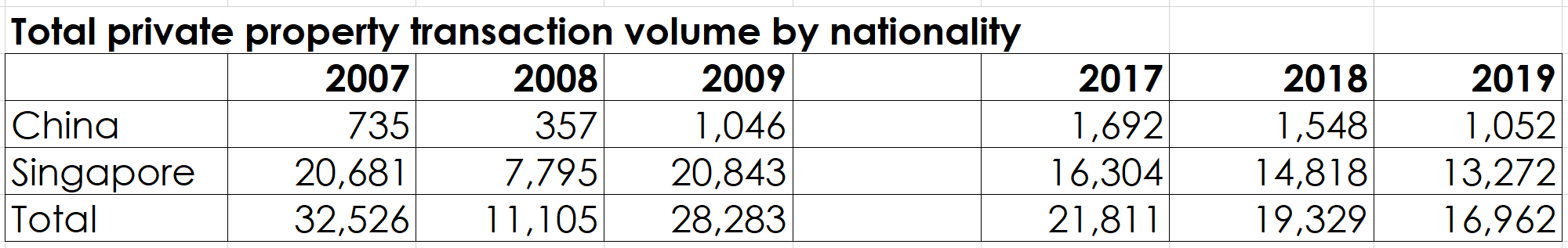 total private property transaction volume china singapore