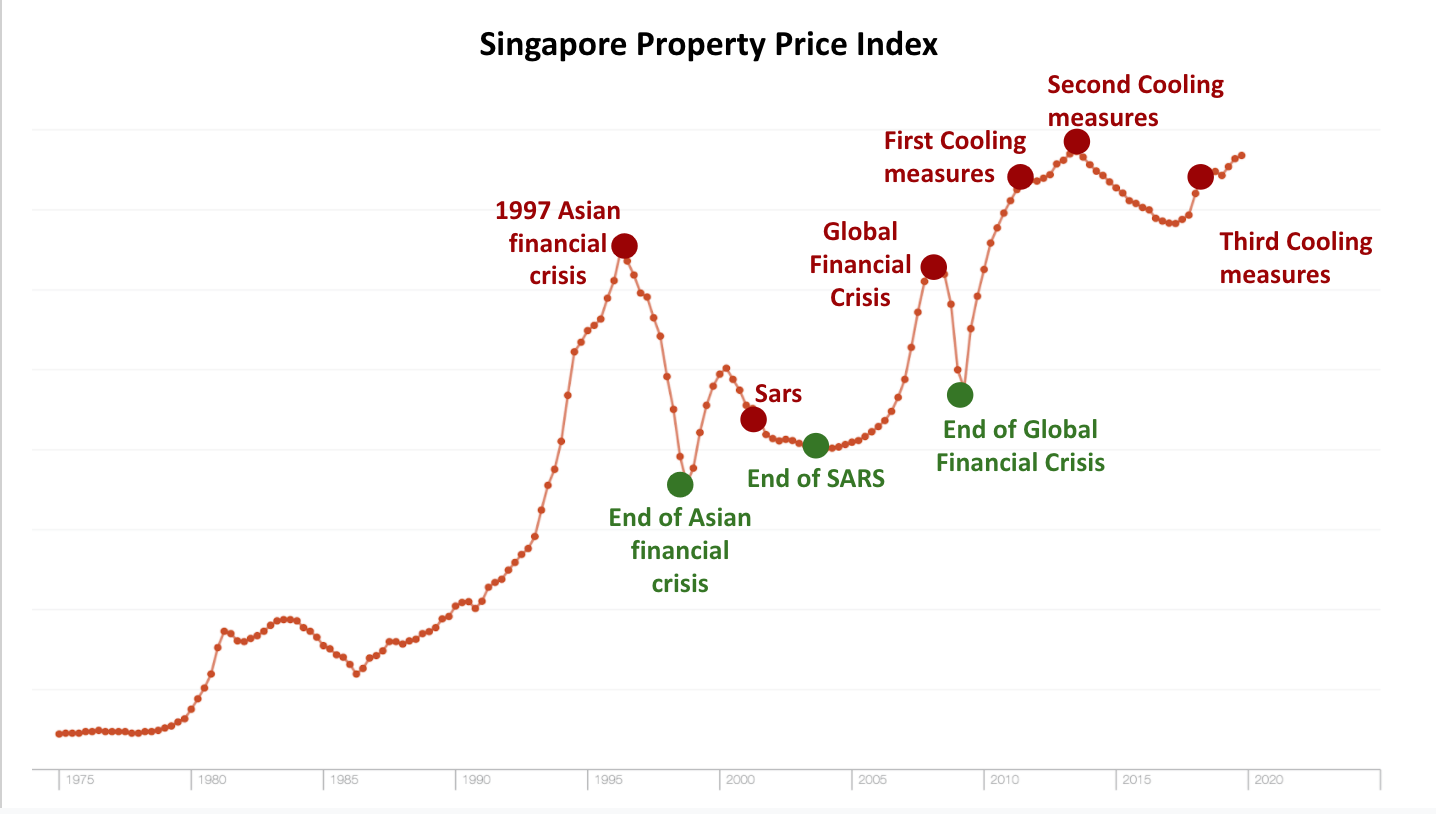 Singapore PPI
