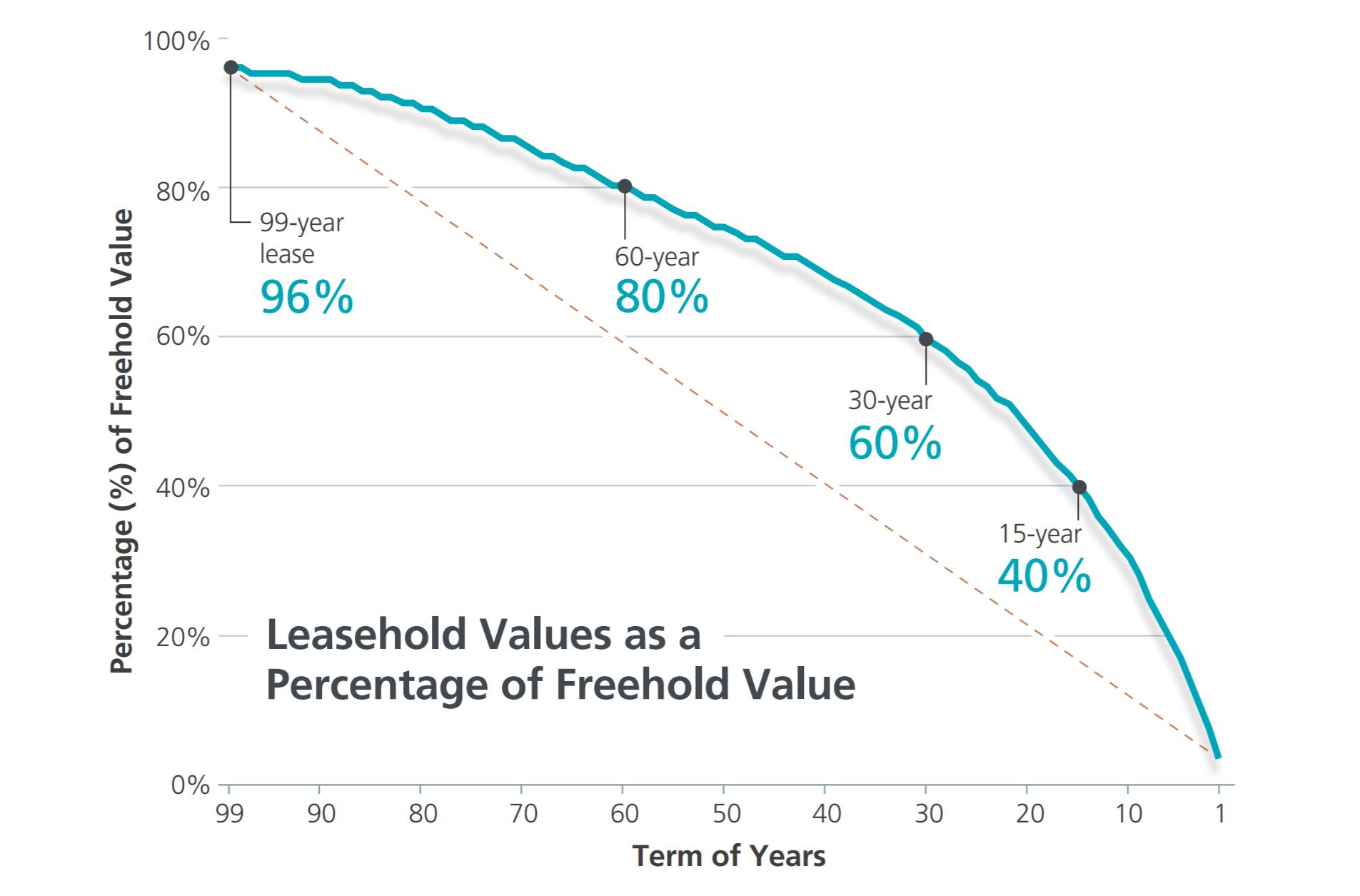 Bala's curve leasehold property value chart