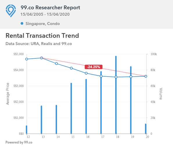 Codo rents falling since 2013