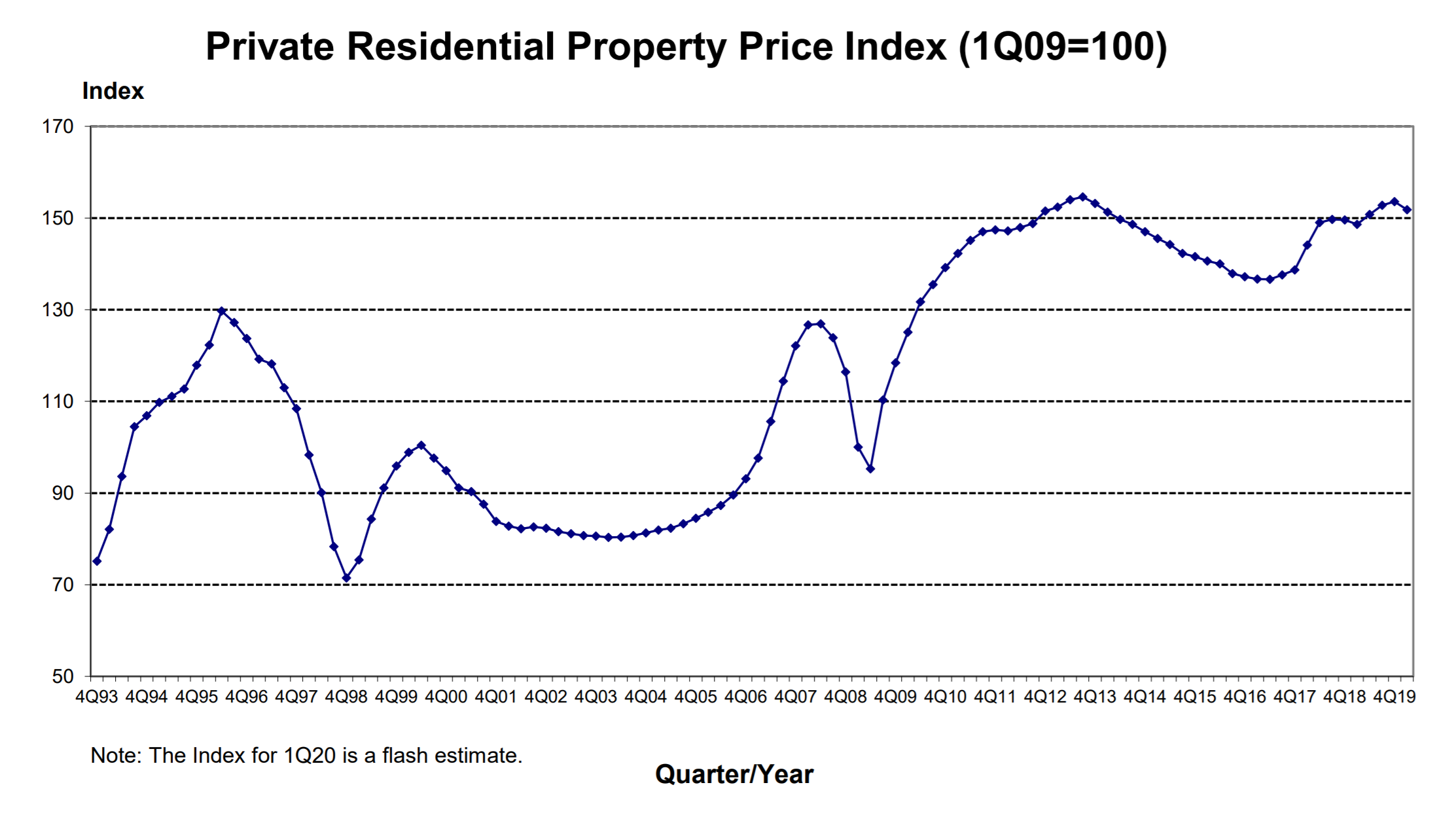ura private residential property home price index q1 2020