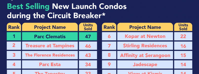 best selling new launch condo circuit breaker covid 19