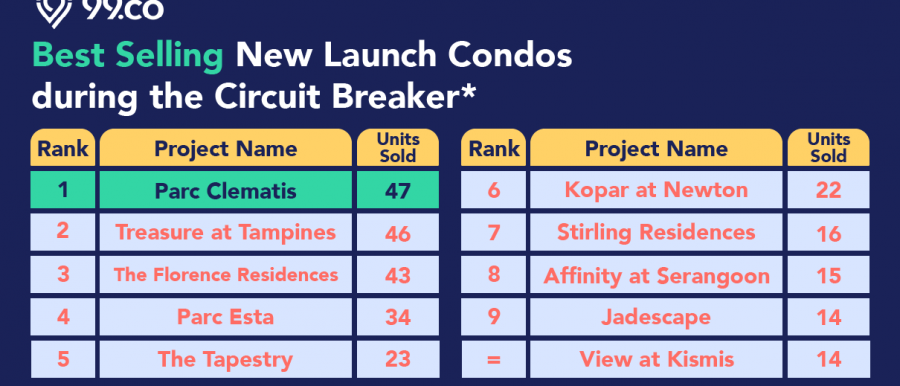best selling new launch condo circuit breaker covid 19