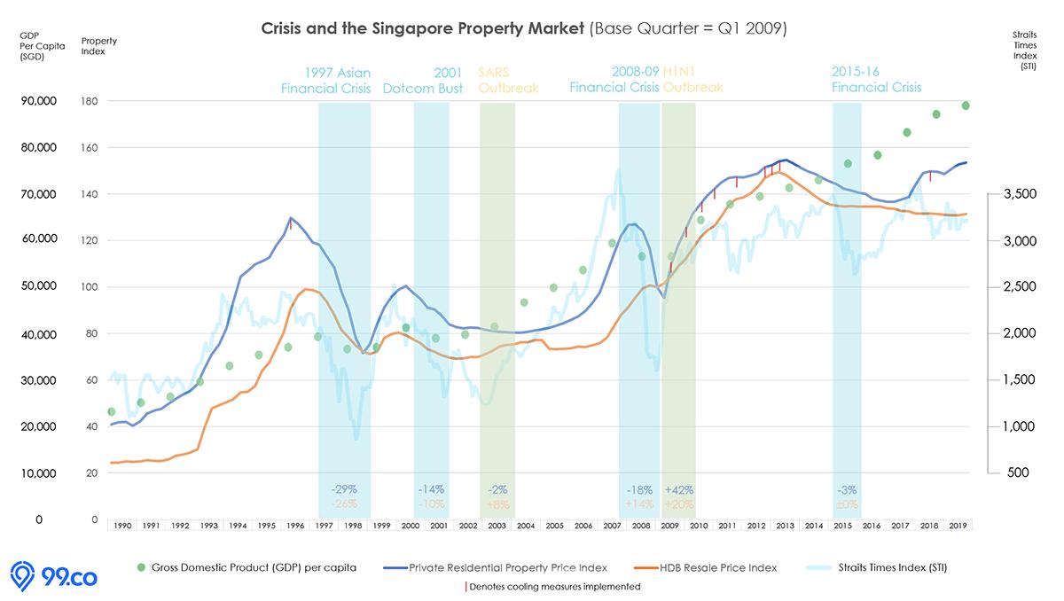 coronavirus singapore property market gdp chart graph