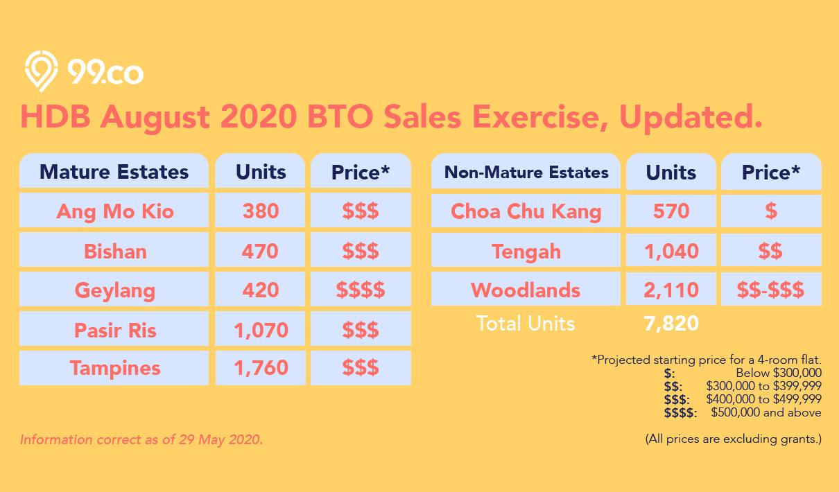 hdb may august 2020 bto price ang mo kio bishan geylang pasir ris tampines tengah woodlands infographic png